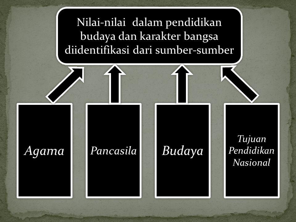 Agama Budaya Nilai-nilai dalam pendidikan budaya dan karakter bangsa