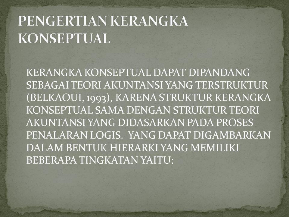 PENGERTIAN KERANGKA KONSEPTUAL