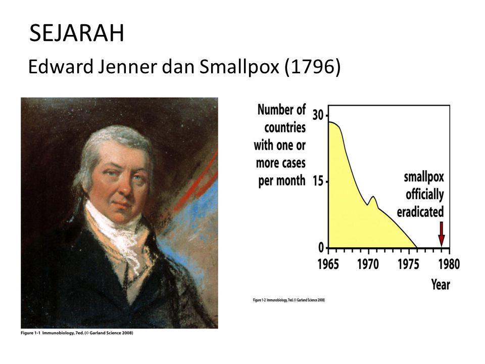 SEJARAH Edward Jenner dan Smallpox (1796)