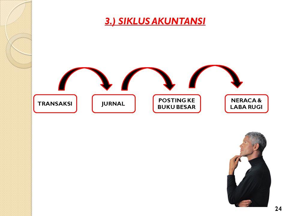 3.) SIKLUS AKUNTANSI TRANSAKSI JURNAL POSTING KE BUKU BESAR