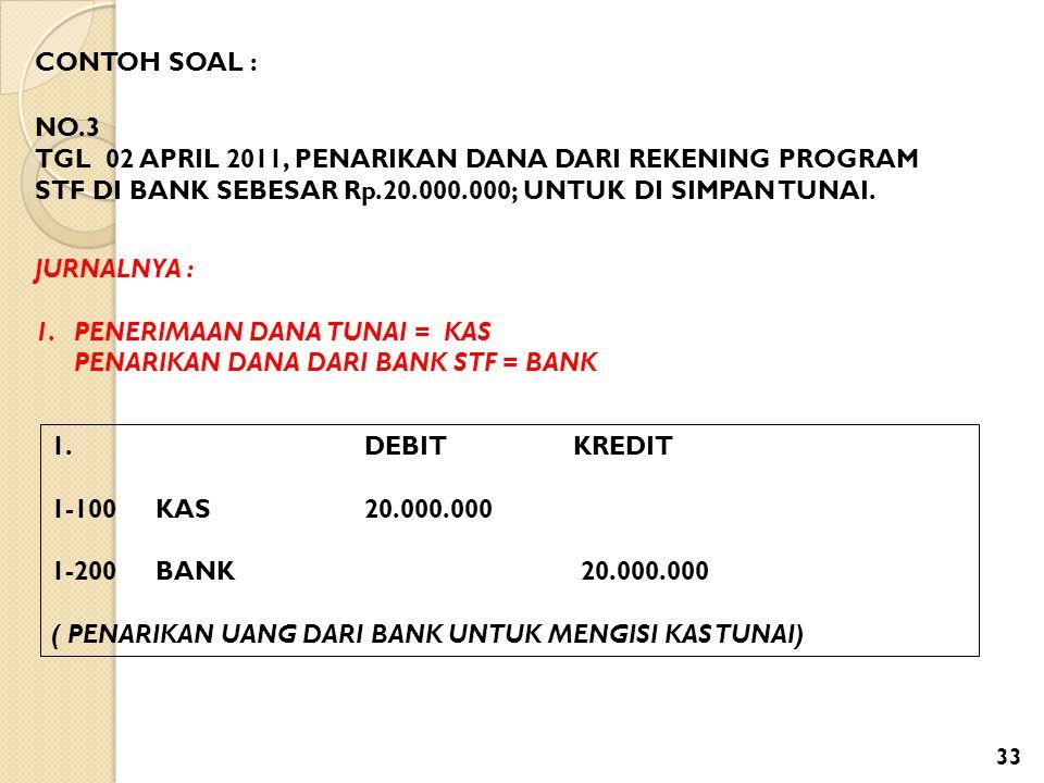 CONTOH SOAL : NO.3. TGL 02 APRIL 2011, PENARIKAN DANA DARI REKENING PROGRAM STF DI BANK SEBESAR Rp.20.000.000; UNTUK DI SIMPAN TUNAI.
