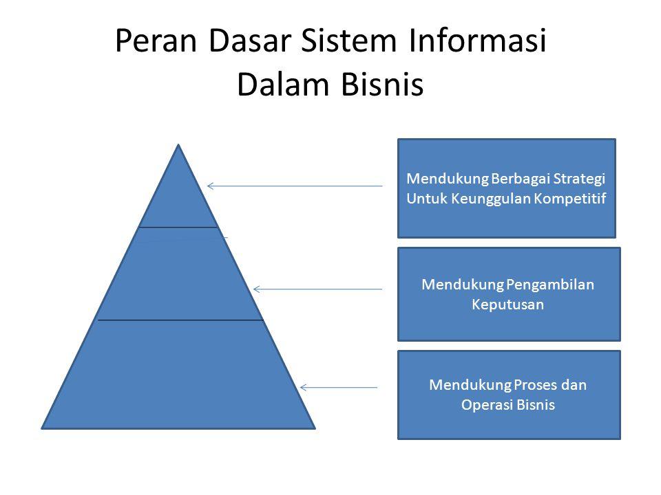 Peran Dasar Sistem Informasi Dalam Bisnis