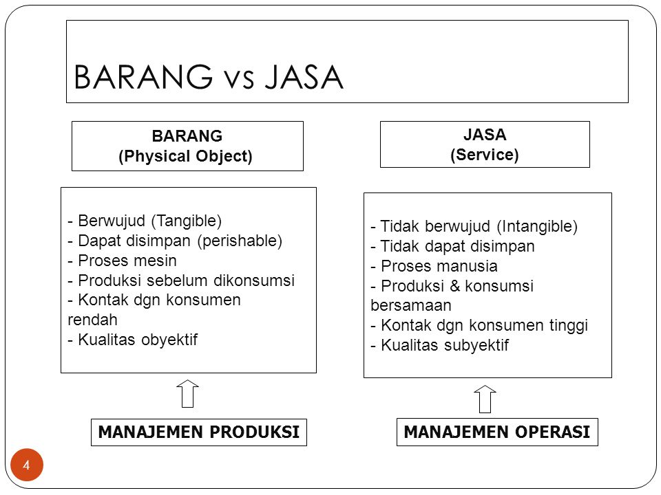 BARANG vs JASA BARANG (Physical Object) JASA (Service)