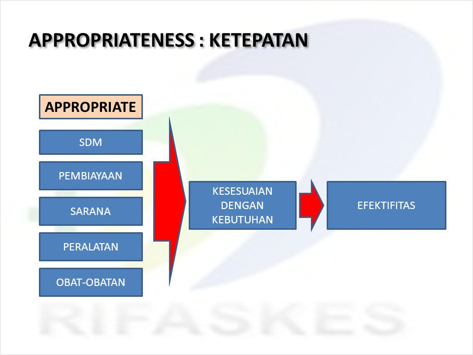 APPROPRIATENESS : KETEPATAN