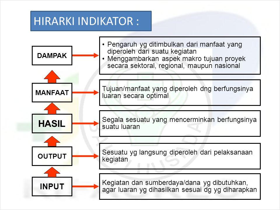 HIRARKI INDIKATOR : HASIL INPUT