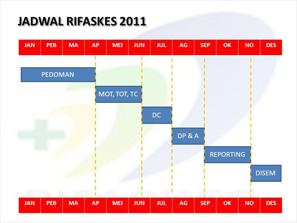 JADWAL RIFASKES 2011 PEDOMAN MOT, TOT, TC DC DP & A REPORTING DISEM
