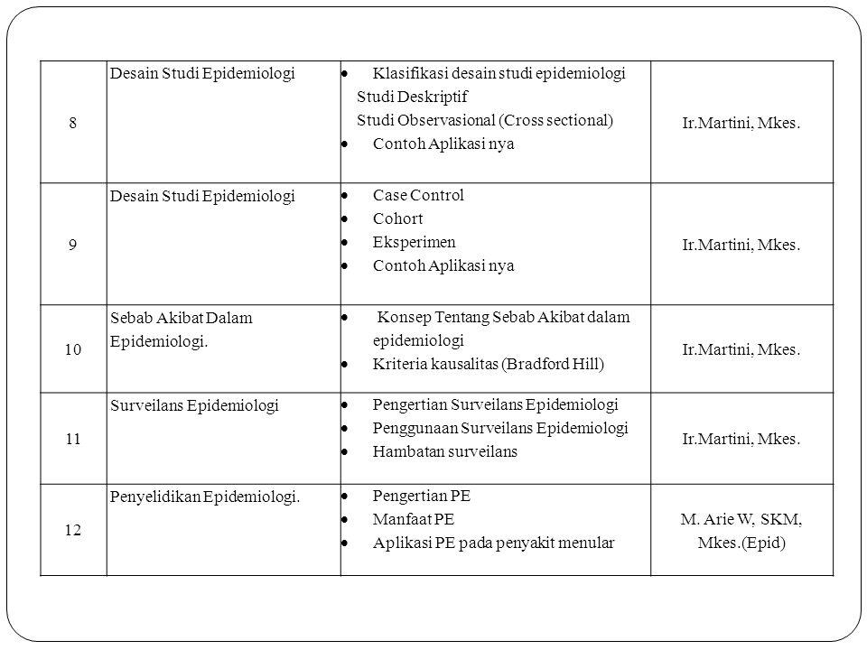 8 Desain Studi Epidemiologi. Klasifikasi desain studi epidemiologi. Studi Deskriptif. Studi Observasional (Cross sectional)