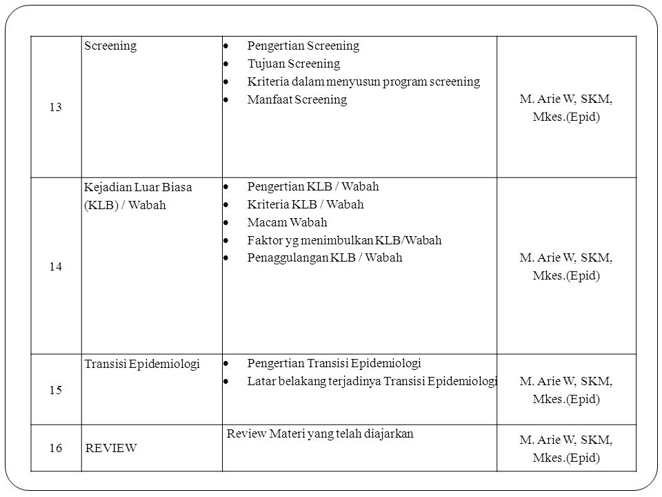 13 Screening. Pengertian Screening. Tujuan Screening. Kriteria dalam menyusun program screening.