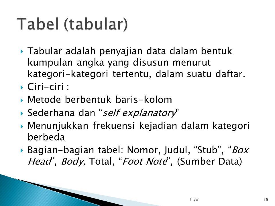Tabel (tabular) Tabular adalah penyajian data dalam bentuk kumpulan angka yang disusun menurut kategori-kategori tertentu, dalam suatu daftar.