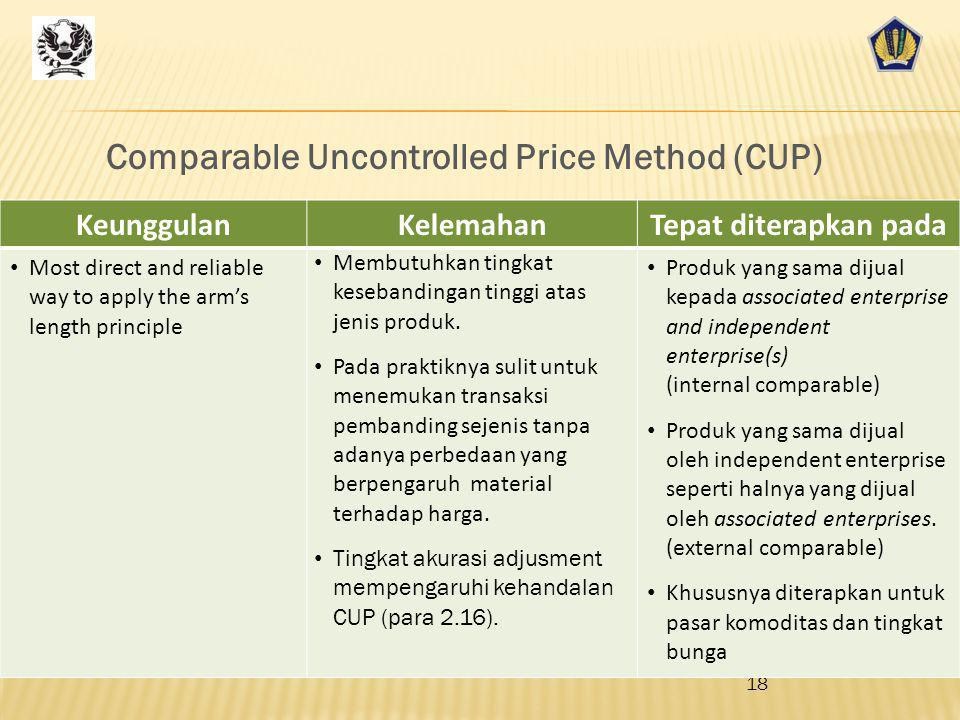 Comparable Uncontrolled Price Method (CUP)