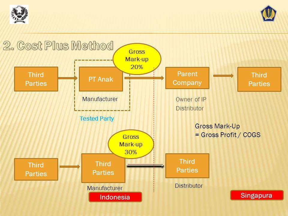 2. Cost Plus Method Third Parties Parent Company Third Parties PT Anak