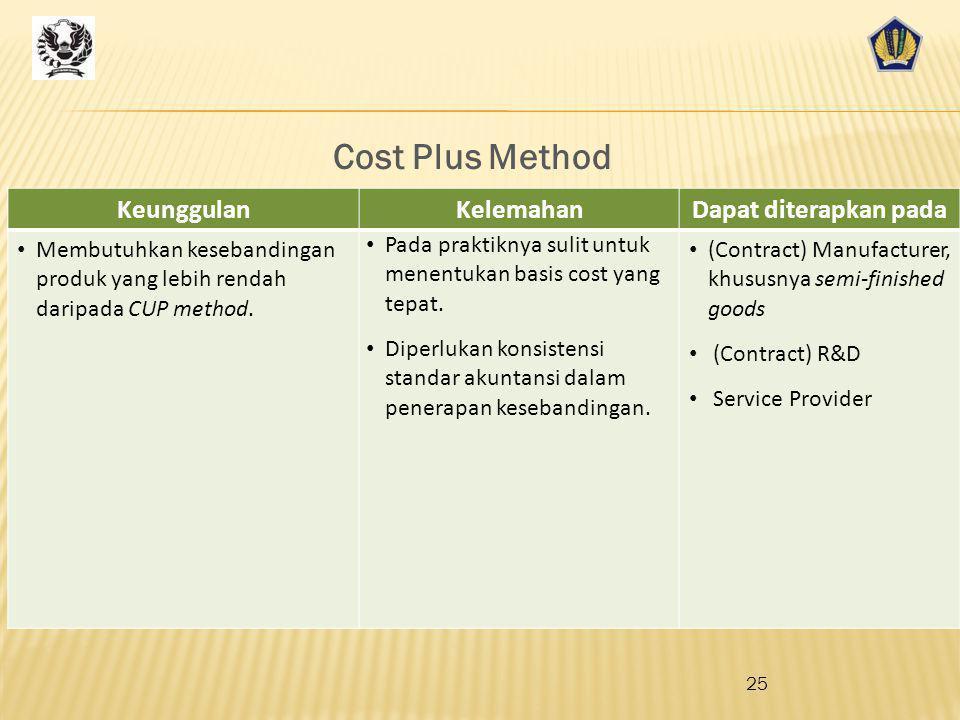 Cost Plus Method Keunggulan Kelemahan Dapat diterapkan pada
