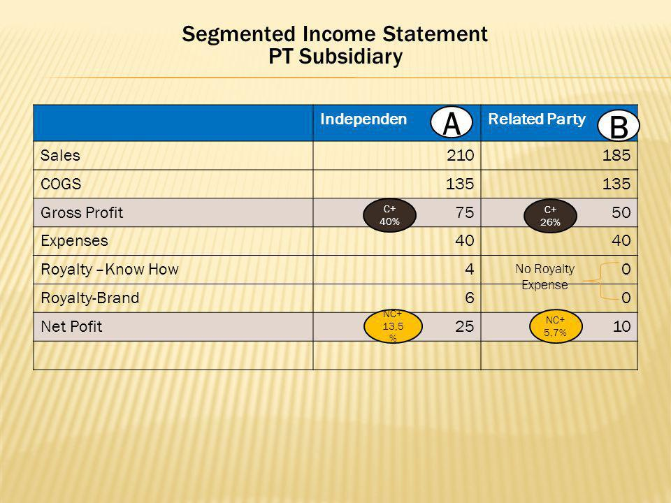 Segmented Income Statement