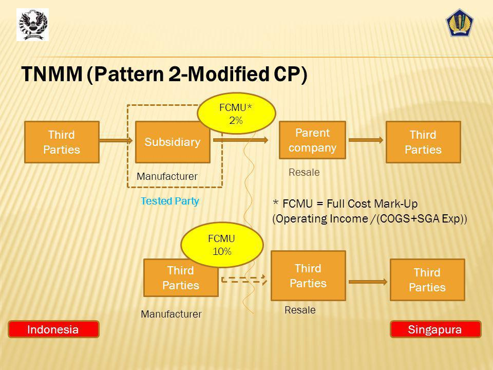 TNMM (Pattern 2-Modified CP)