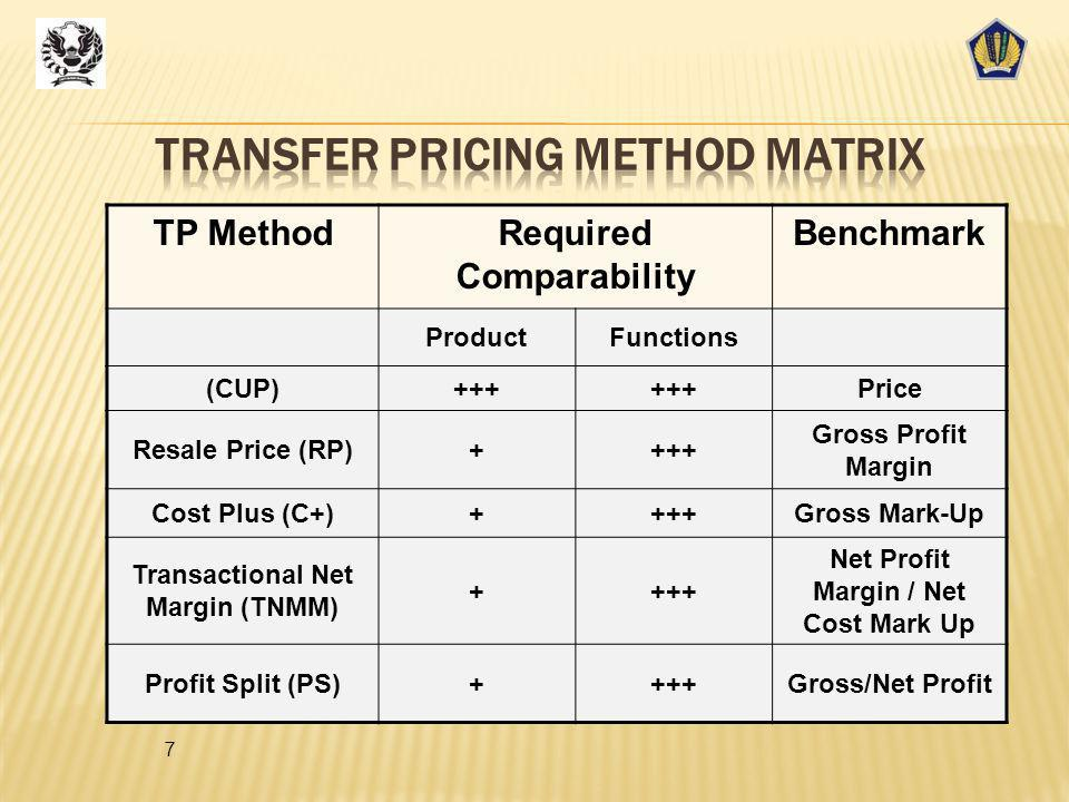 Transfer Pricing Method Matrix