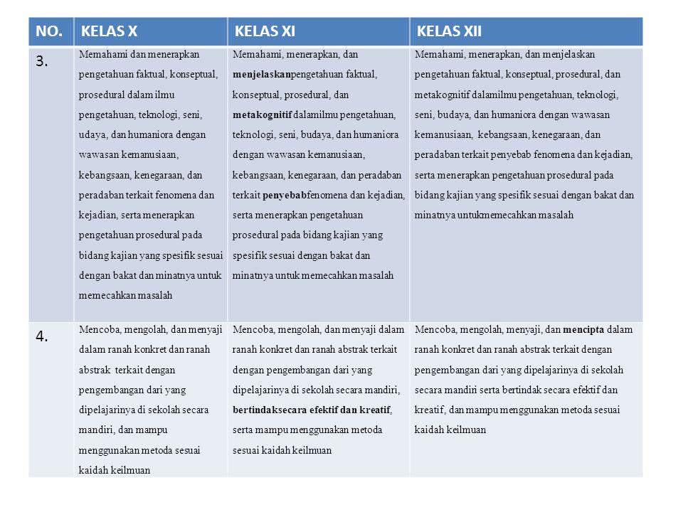 NO. KELAS X KELAS XI KELAS XII 3. 4. Memahami dan menerapkan
