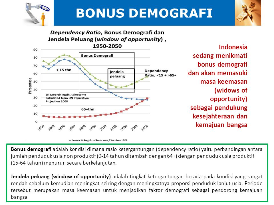 BONUS DEMOGRAFI Indonesia