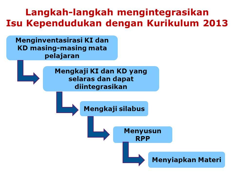Langkah-langkah mengintegrasikan Isu Kependudukan dengan Kurikulum 2013