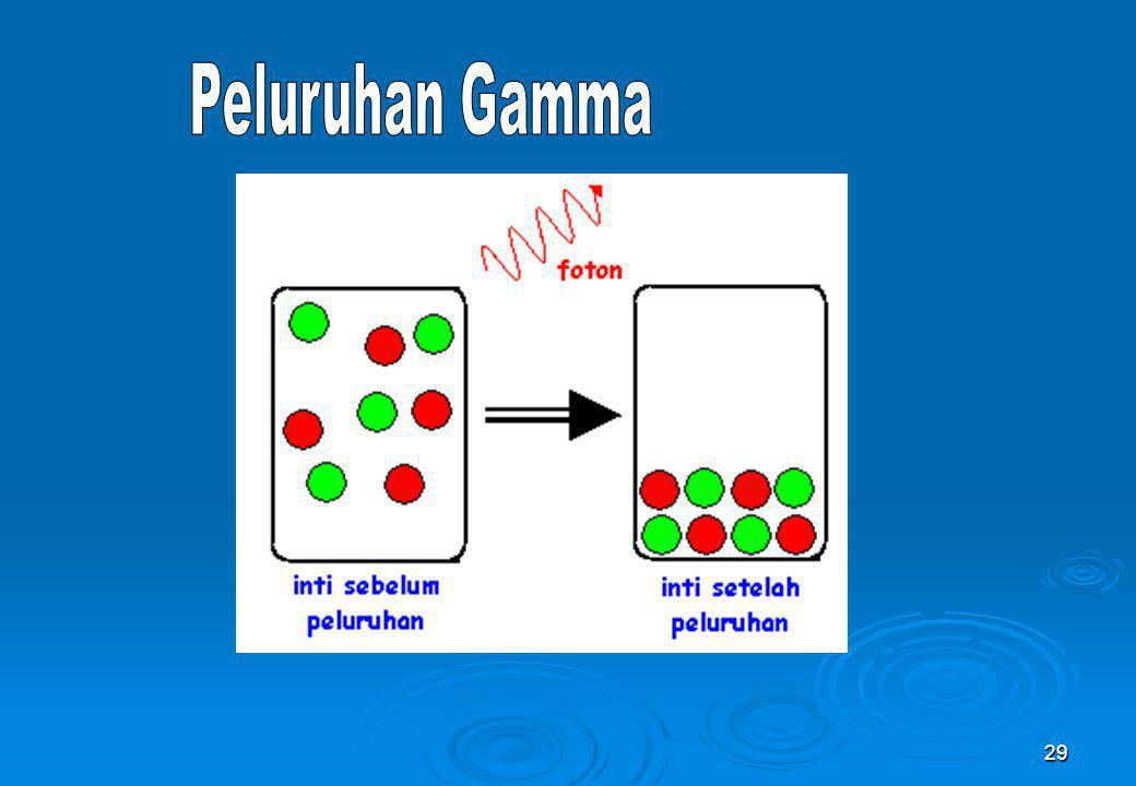 Peluruhan Gamma
