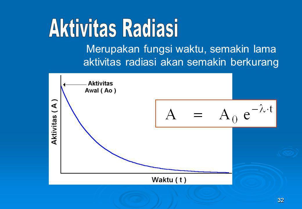 Aktivitas Radiasi Merupakan fungsi waktu, semakin lama aktivitas radiasi akan semakin berkurang