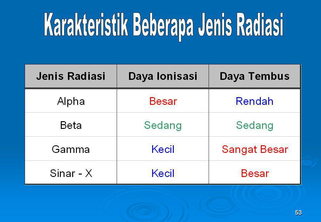 Karakteristik Beberapa Jenis Radiasi