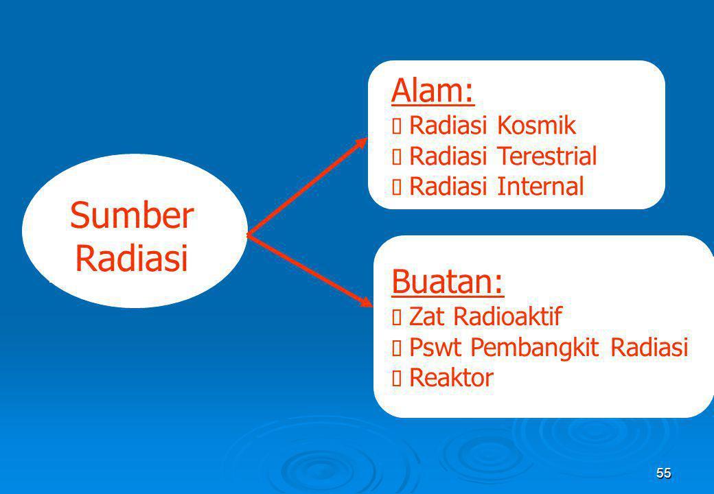 Sumber Radiasi Alam: Buatan: Ø Radiasi Kosmik Ø Radiasi Terestrial