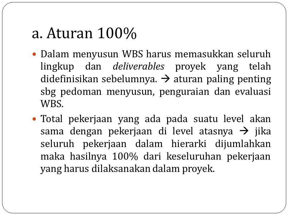 a. Aturan 100%