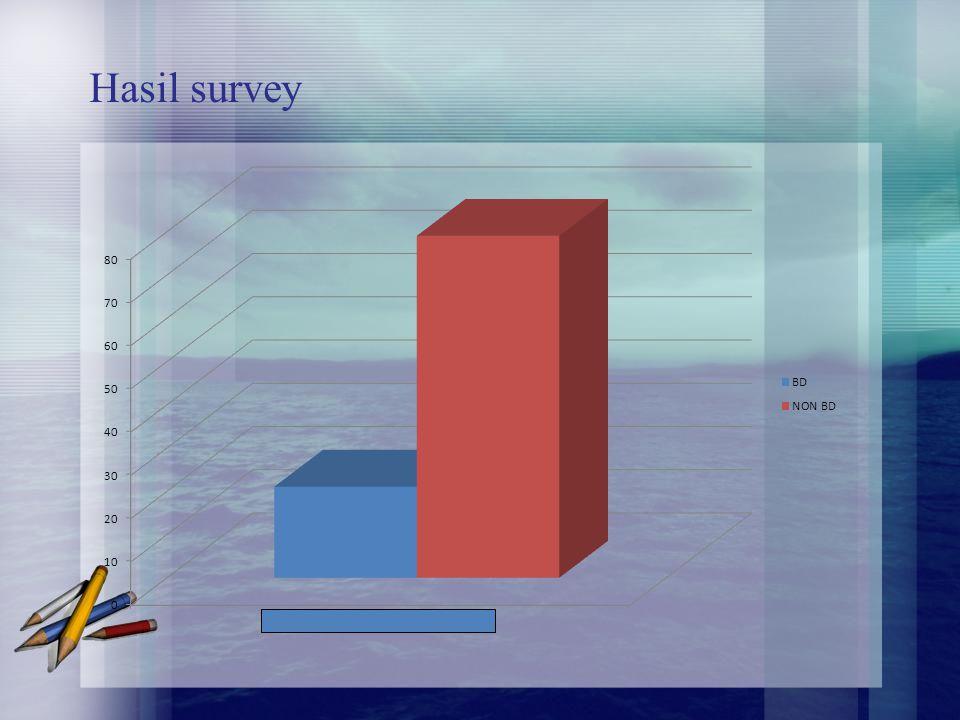 Hasil survey