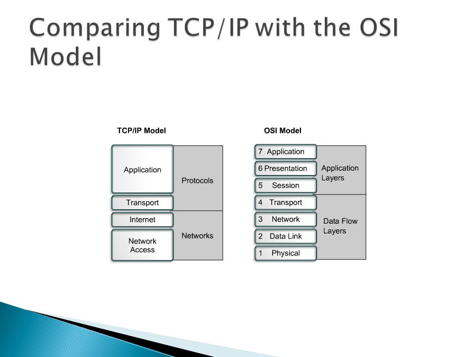 Comparing TCP/IP with the OSI Model