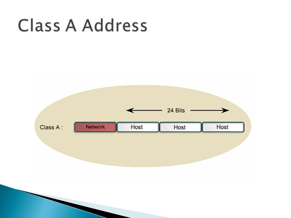 Class A Address