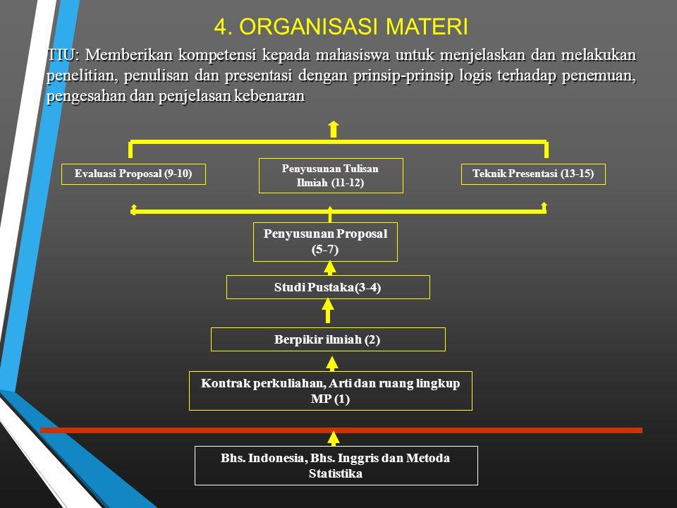 4. ORGANISASI MATERI