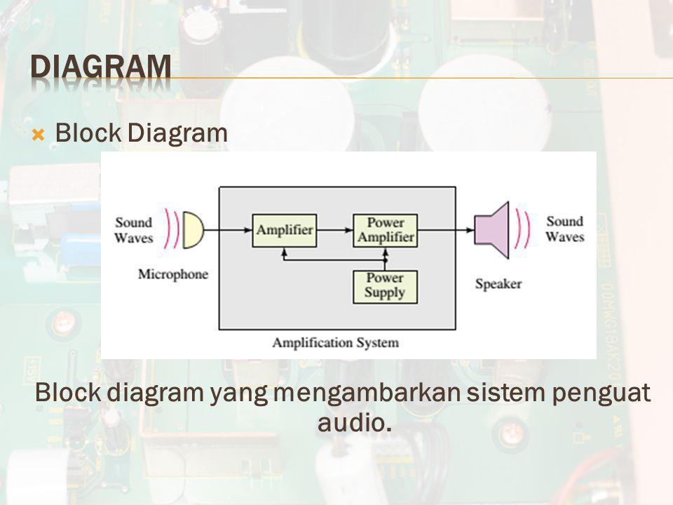 Block diagram yang mengambarkan sistem penguat audio.