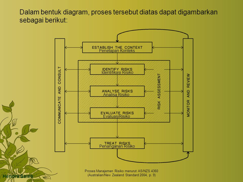 Dalam bentuk diagram, proses tersebut diatas dapat digambarkan sebagai berikut: