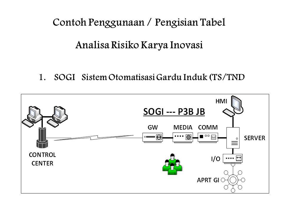 Contoh Penggunaan / Pengisian Tabel Analisa Risiko Karya Inovasi