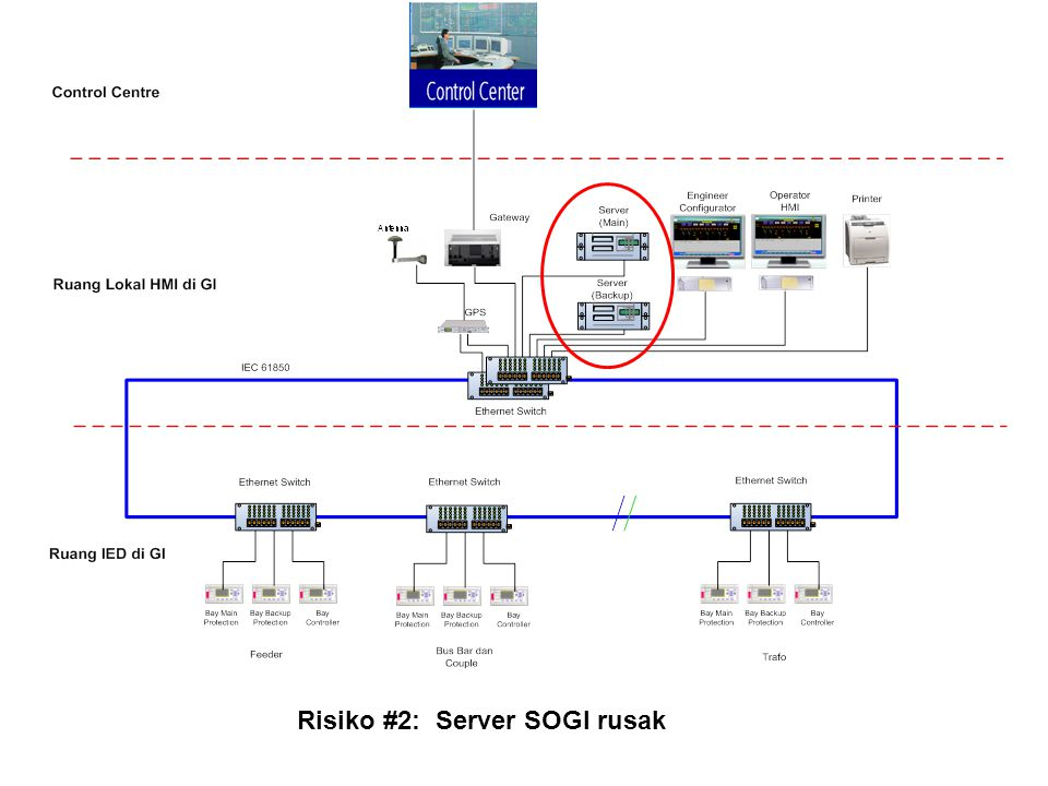 Risiko #2: Server SOGI rusak