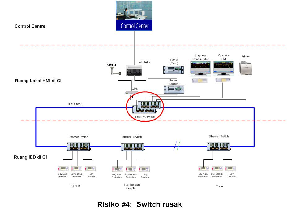 Risiko #4: Switch rusak