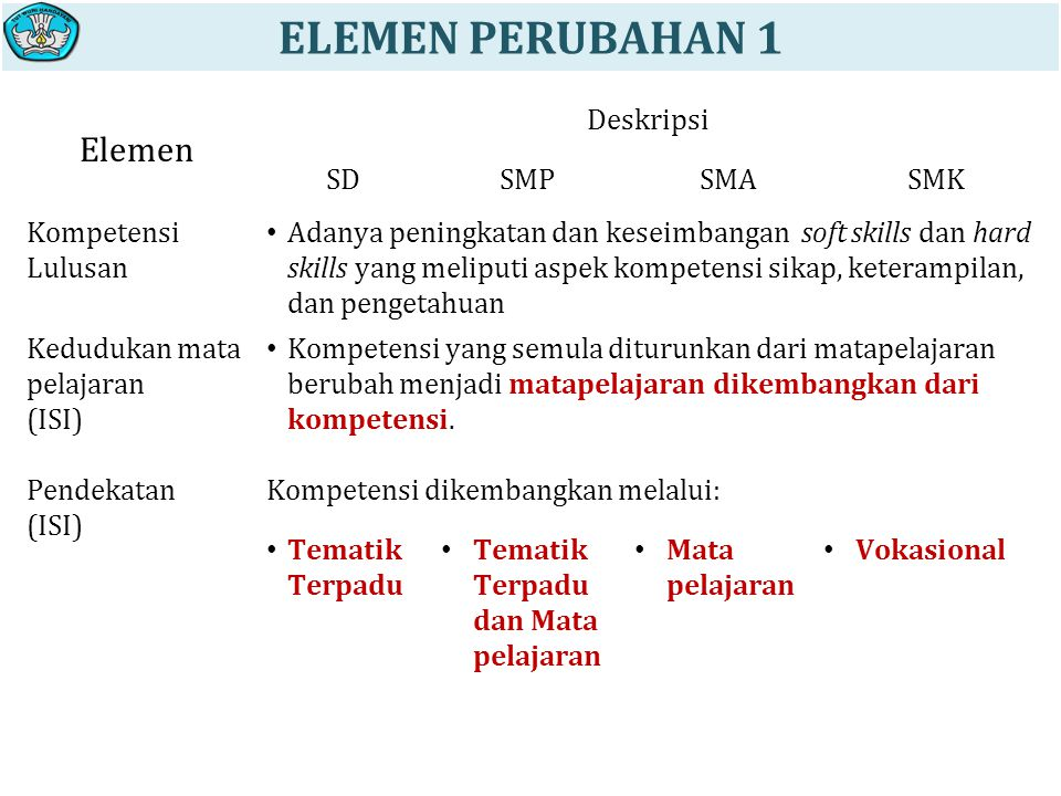 ELEMEN PERUBAHAN 1 Elemen Deskripsi SD SMP SMA SMK Kompetensi Lulusan