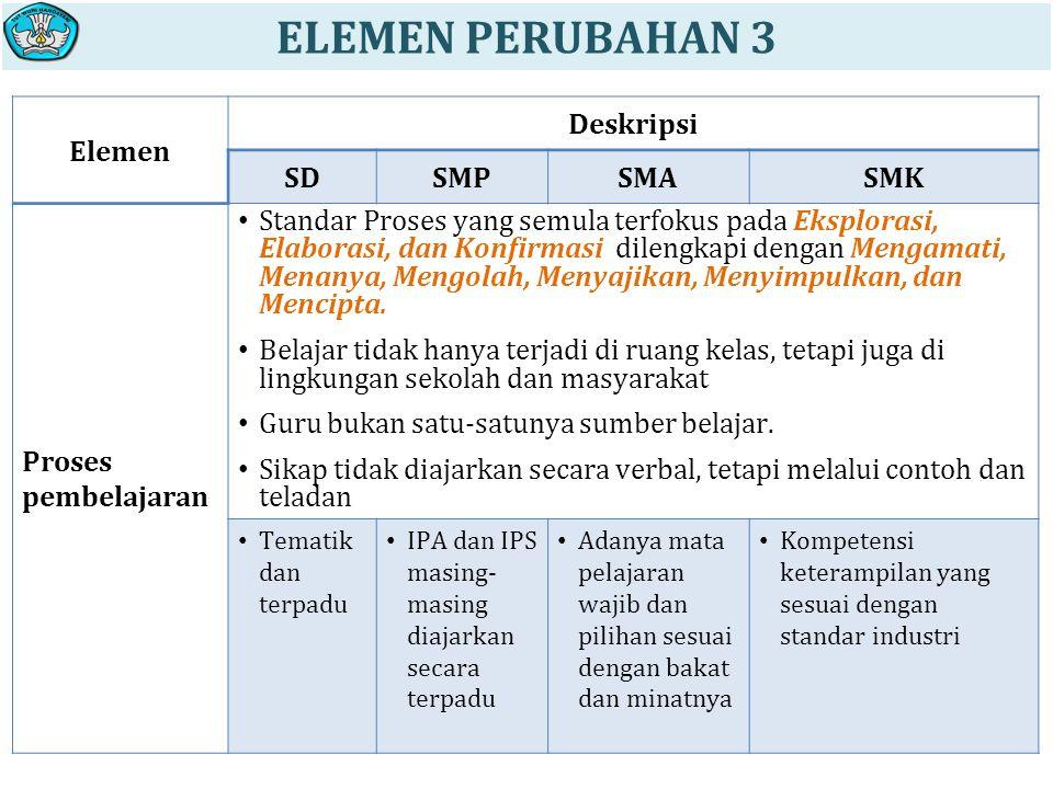 ELEMEN PERUBAHAN 3 Elemen Deskripsi SD SMP SMA SMK Proses pembelajaran