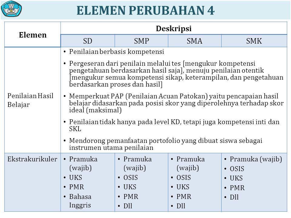 ELEMEN PERUBAHAN 4 Elemen Deskripsi SD SMP SMA SMK