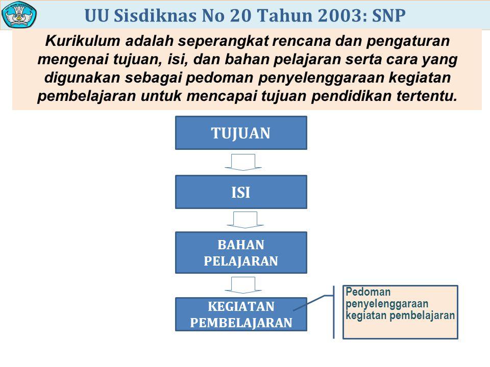 UU Sisdiknas No 20 Tahun 2003: SNP KEGIATAN PEMBELAJARAN