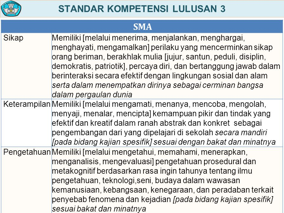 STANDAR KOMPETENSI LULUSAN 3
