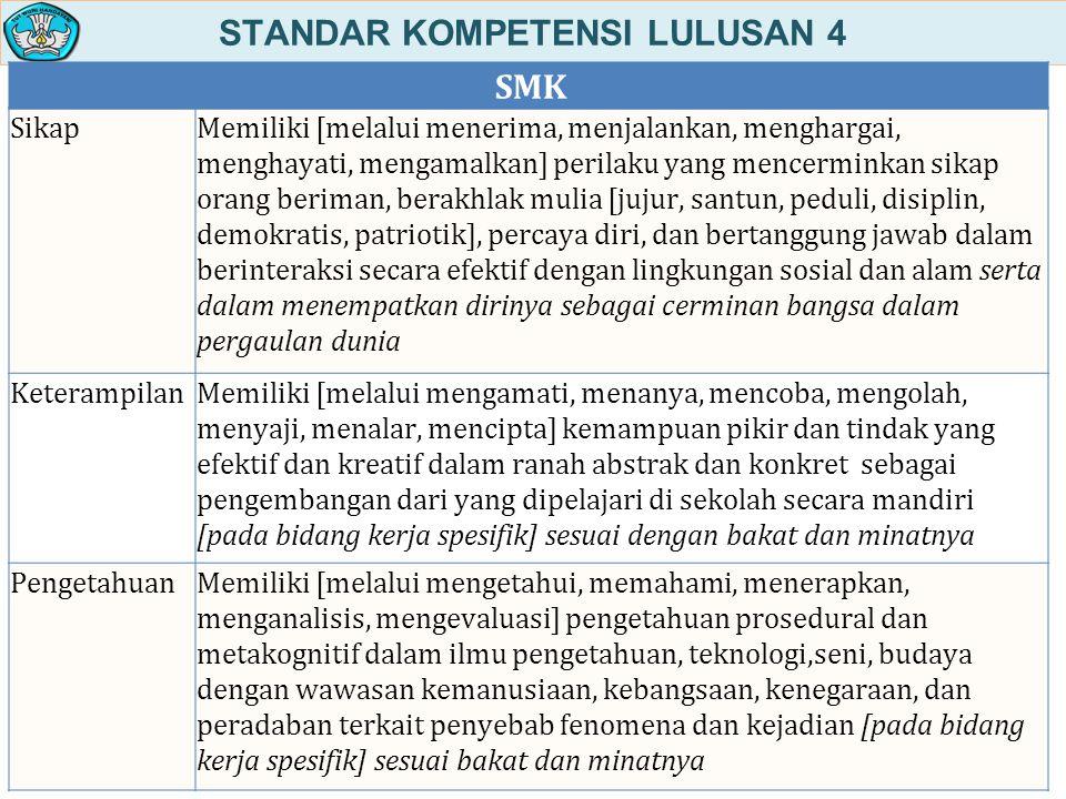 STANDAR KOMPETENSI LULUSAN 4