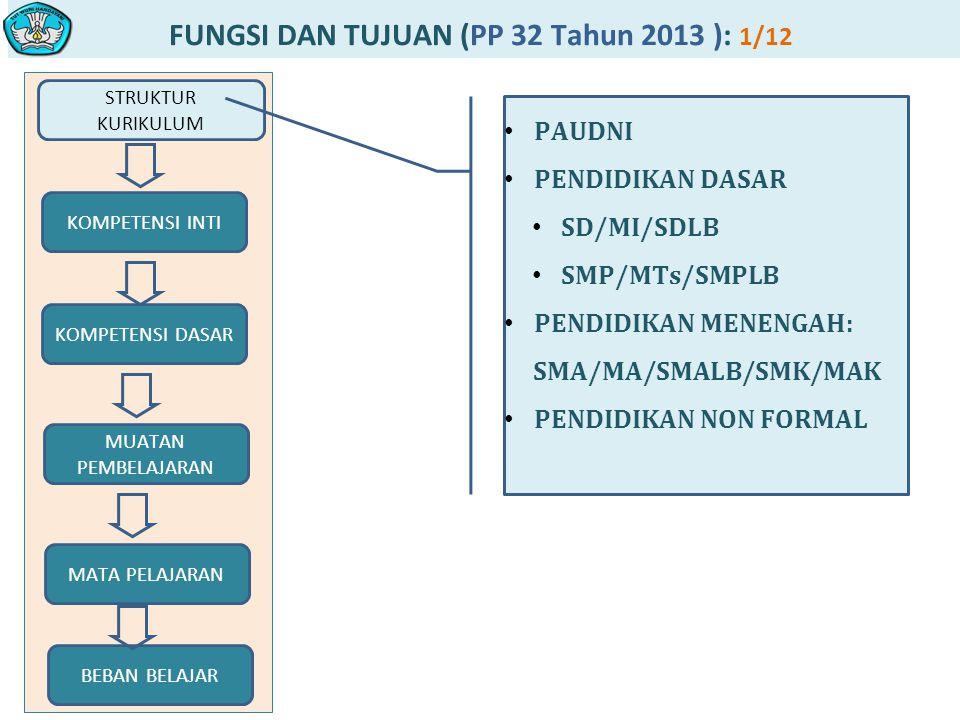 FUNGSI DAN TUJUAN (PP 32 Tahun 2013 ): 1/12