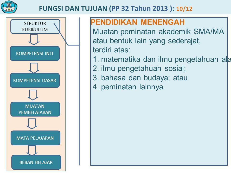 FUNGSI DAN TUJUAN (PP 32 Tahun 2013 ): 10/12