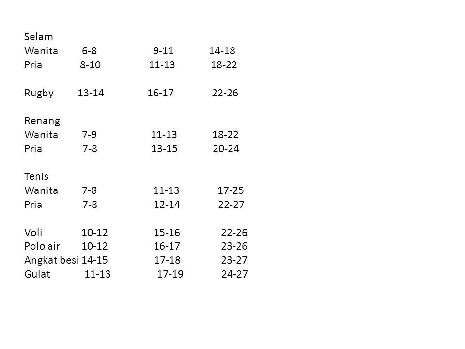 Selam Wanita 6-8 9-11 14-18. Pria 8-10 11-13 18-22.
