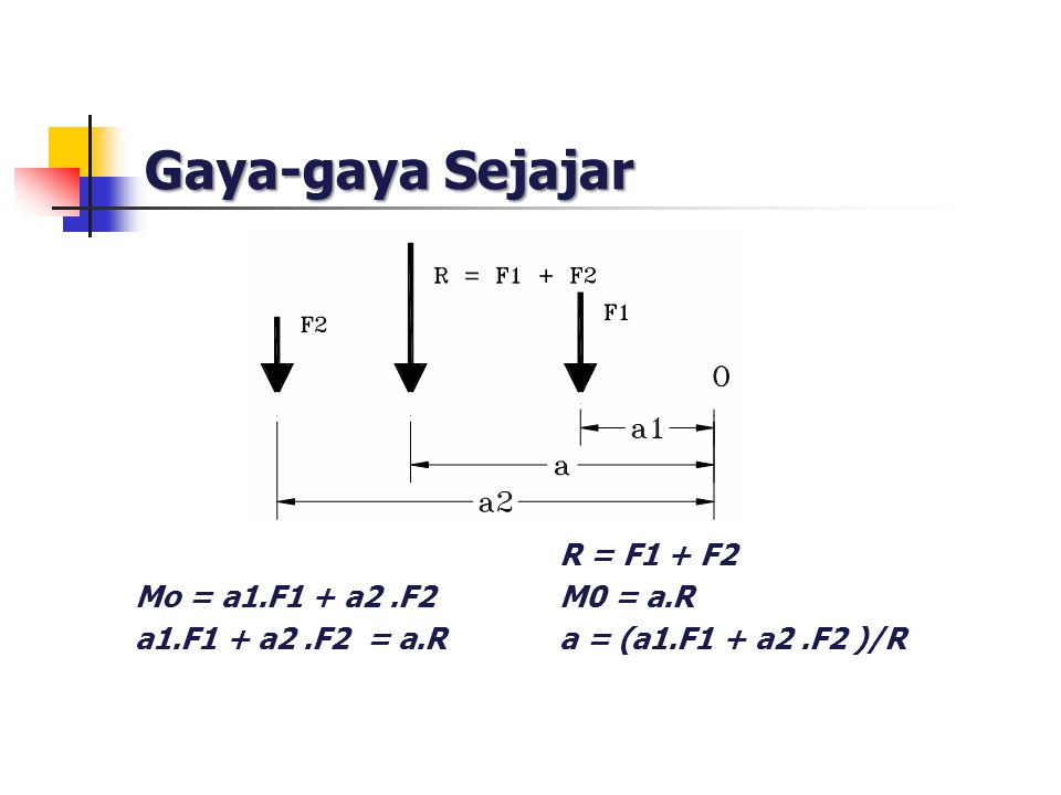 Gaya-gaya Sejajar R = F1 + F2 Mo = a1.F1 + a2 .F2 M0 = a.R