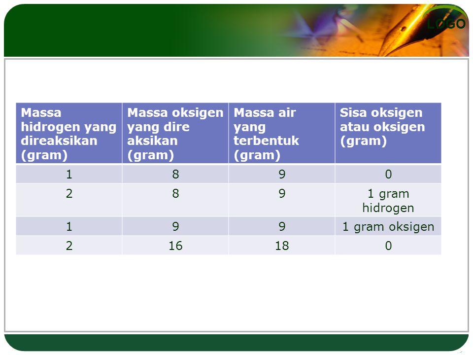 Massa hidrogen yang direaksikan (gram)