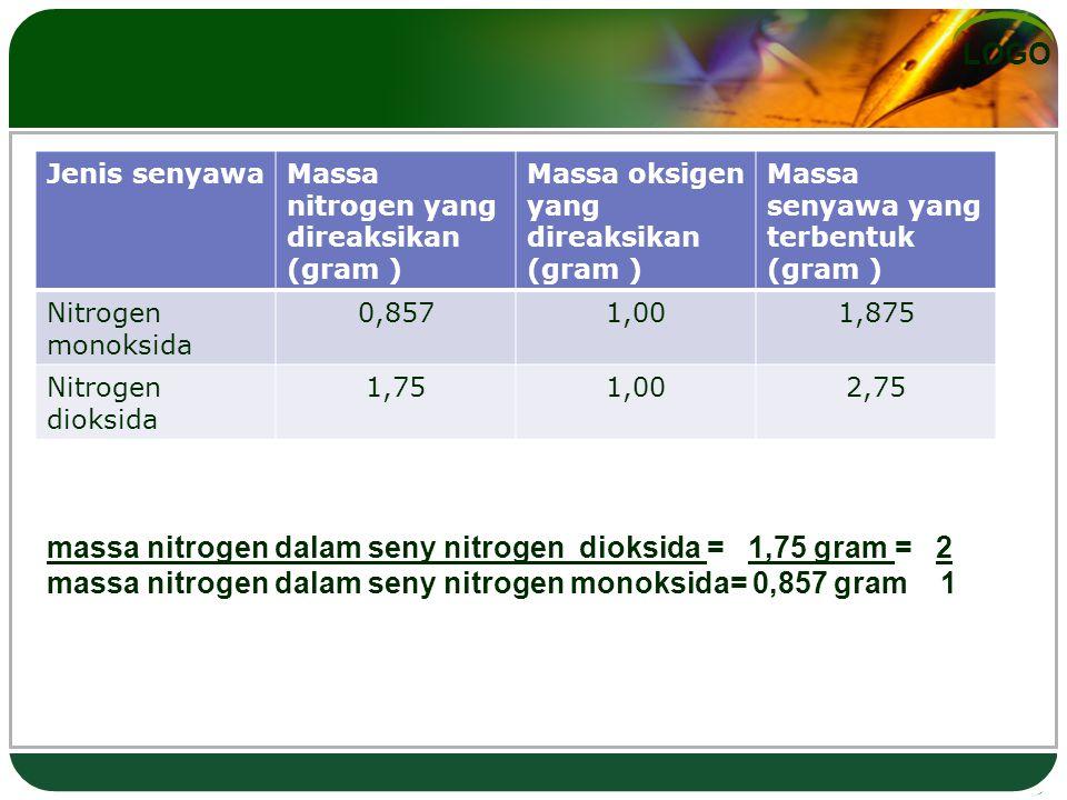 Jenis senyawa Massa nitrogen yang direaksikan (gram ) Massa oksigen yang direaksikan (gram ) Massa senyawa yang terbentuk (gram )