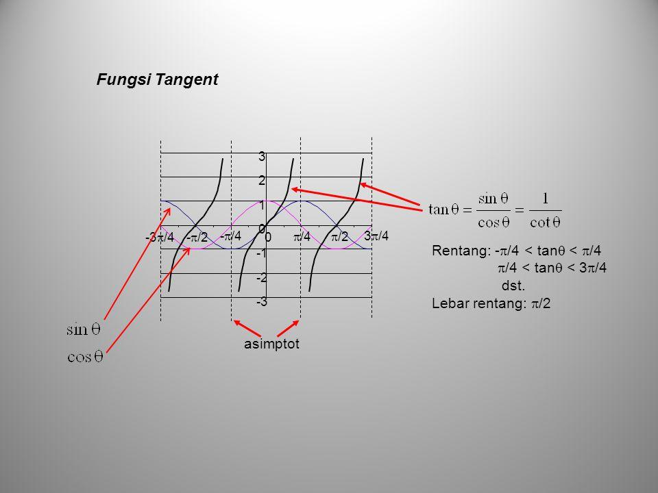 Fungsi Tangent Rentang: -/4 < tan < /4