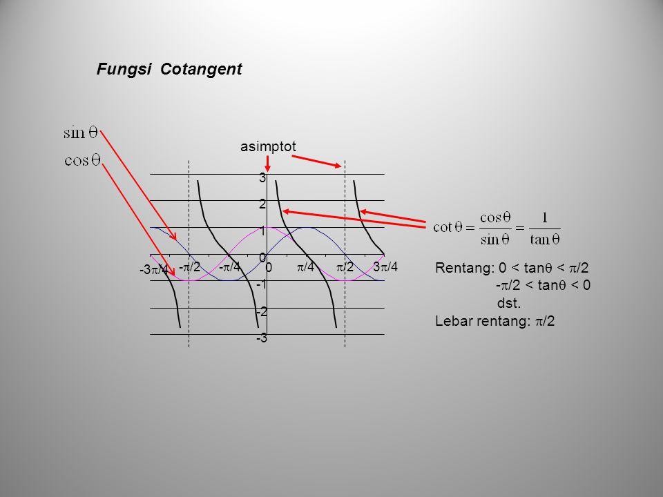 Fungsi Cotangent asimptot Rentang: 0 < tan < /2 dst.